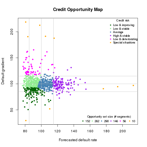 Credit Opportunity Map