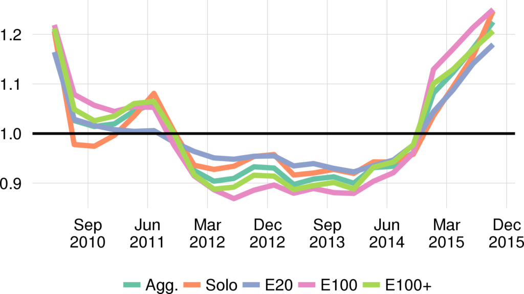 Quarterly ratio-detrended WAIN Street Business Default Index