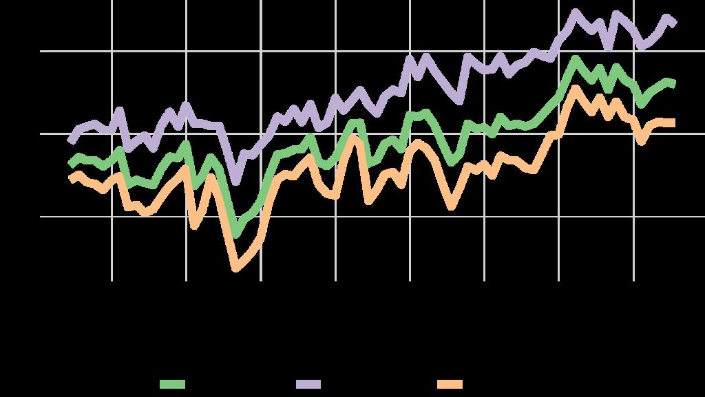 Michigan indices